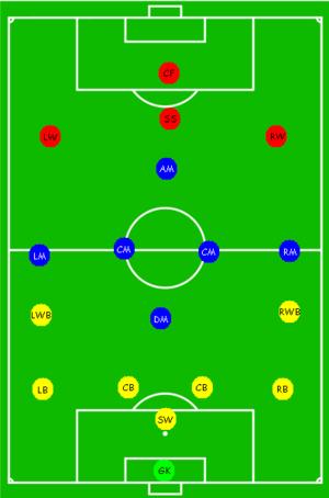 Tugas Pemain Sepak Bola : tugas, pemain, sepak, Kedudukan, (bola, Sepak), Wikipedia, Bahasa, Melayu,, Ensiklopedia, Bebas