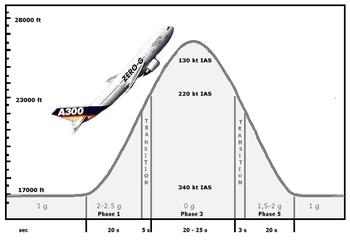 Airbus A300 ZERO-G — Wikipédia
