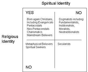 Spiritual vs. Religious identity