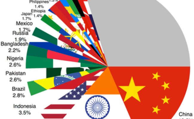 World Population Wikipedia