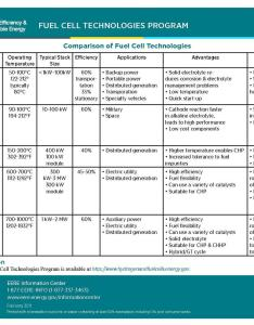 File eere fuel cell comparison chart pdf also wikimedia commons rh commonsmedia