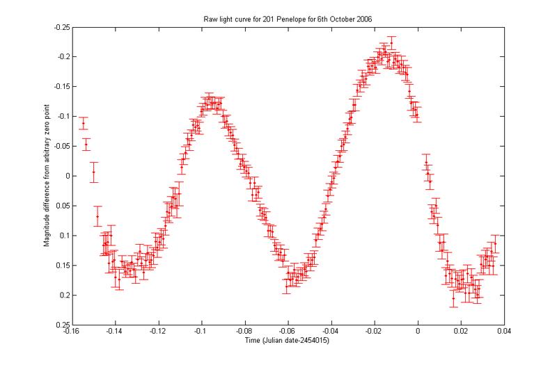 File:201 Penelope light curve.png
