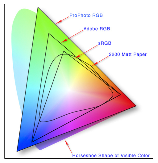 Adobe RGB Versus sRGB - Which Color Space Should You Be Using and Why
