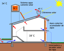 Esquema del funcionament de la refrigeraci solar