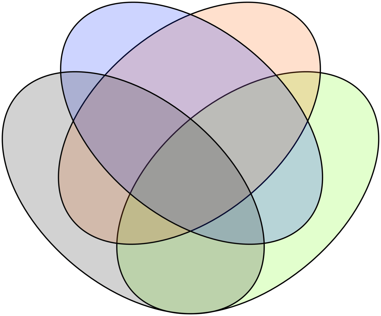 venn euler diagram in math xs650 wiring pamco ignition file 39s four ellipse construction png wikimedia commons