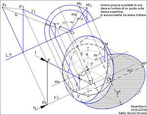 Ombra-punto-sfera-militare