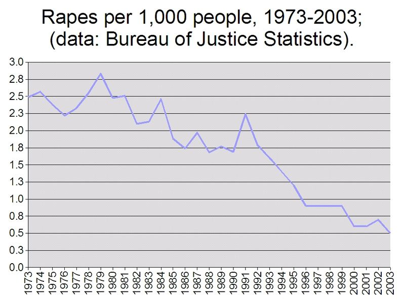 File:Rapes per 1000 people 1973-2003.jpg