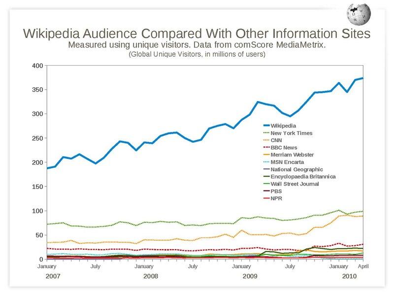 Så här rangordnar sig Wikipedia med andra stora informationskällor på nätet