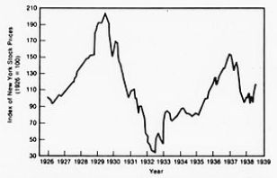 English: New York stock market index from 1926...