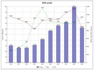 Dow Jones Industrial Average (DJIA) vs. TEPIX ...
