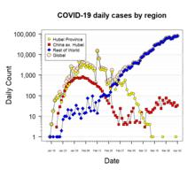 Timeline of the 2019–20 coronavirus pandemic in November 2019 ...