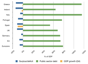 A graph showing the economic data from Portuga...