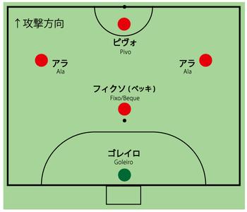 Futsal positions  Wikipedia