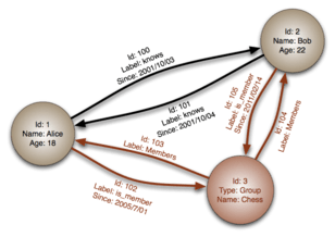 graph database wikipedia