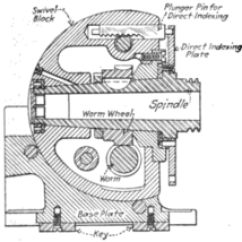 Inside Of A Worm Diagram Audi A6 C4 Wiring Indexing Head - Wikipedia