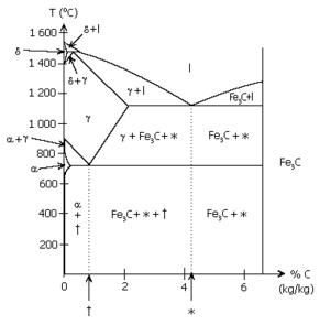 iron carbon phase diagram wiki wiring for rj45 eutecticum - wikipedia