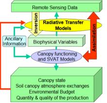 Data assimilation  Wikipedia