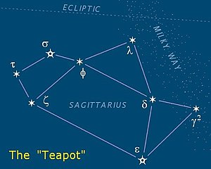 """The """"Teapot"""" asterism is in Sagittar..."""