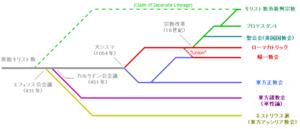 Christian-lineage-ja2