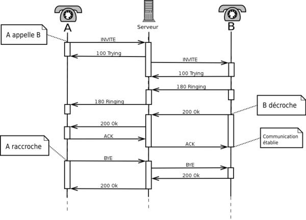 Session Initiation Protocol — Wikipédia
