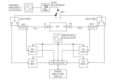 Network Analyzer Electrical Wikipedia