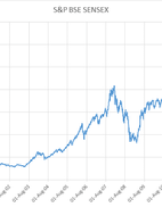 Graph of    bse sensex monthly data also wikipedia rh enpedia