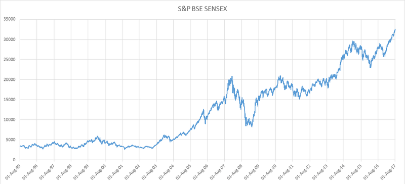 Graph of S&P BSE SENSEX monthly data