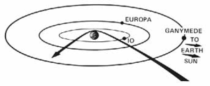 pt:Trajectória da sonda Pioneer 10 em Jupiter