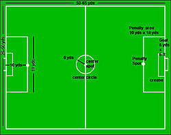 football pitch diagram to print 1998 toyota tacoma wiring five a side wikipedia of seven showing markings and dimensions