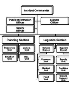 Ics basic organization chart level depicted also incident command system wikiwand rh
