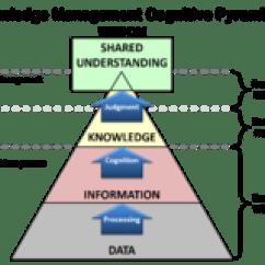 Data Flow Diagram For Dummies Schneider Single Phase Contactor Wiring Dikw Pyramid - Wikipedia