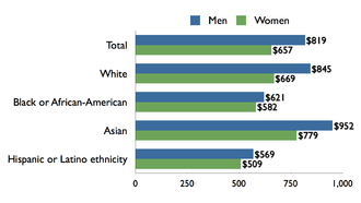 Gender Inequality Wikipedia