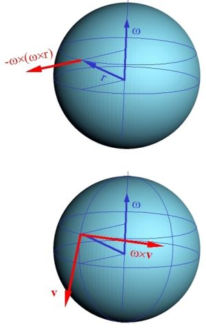 coriolis & centripetal force