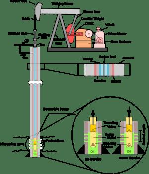 oil rig diagram kenmore 110 washer parts پمپ میلهای - ویکیپدیا، دانشنامهٔ آزاد