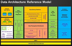 This picture illustrate the Data Architecture ...