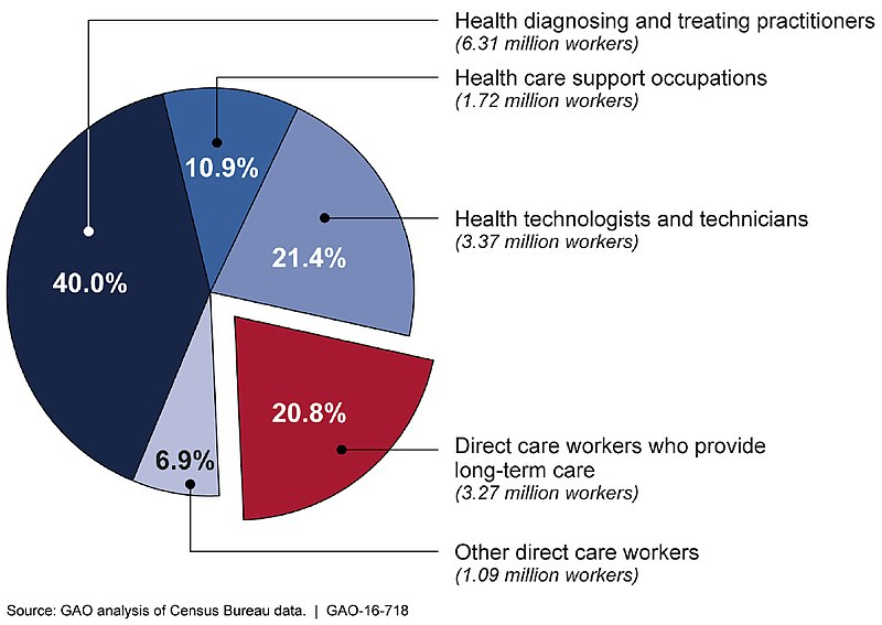 FileFigure 1 Direct Care Workers as a Percentage of the