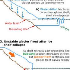 Space Diagram 2015 Toyota Tacoma Wiring Ice-sheet Dynamics - Wikipedia