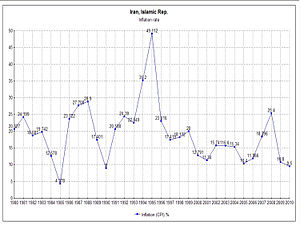 English: Inflation rate - Iran (CPI, 1980-2010).
