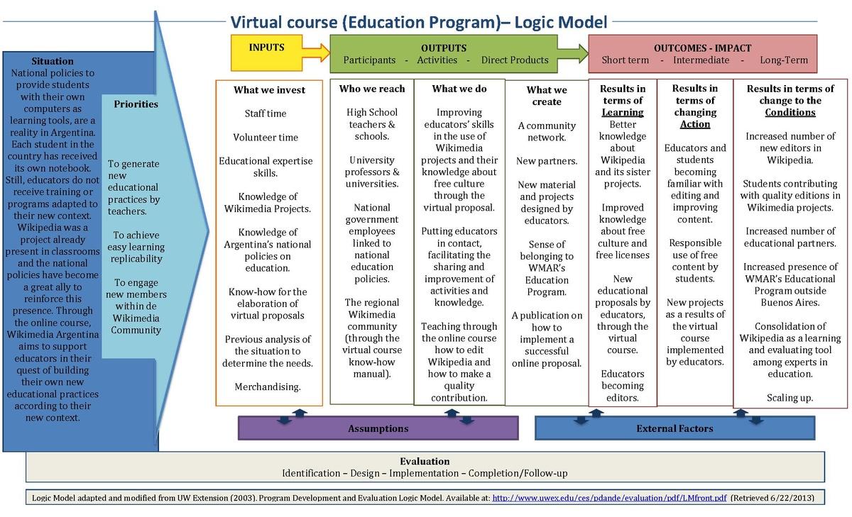 Digital Pedagogy Wikipedia