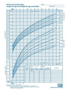 Sample growth chart for use with american boys from birth to age months also wikipedia rh enpedia