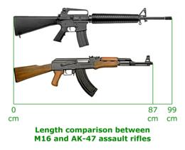 So sánh AK-47 và M-16