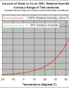 Relative humidityg also humidity wikipedia rh enpedia