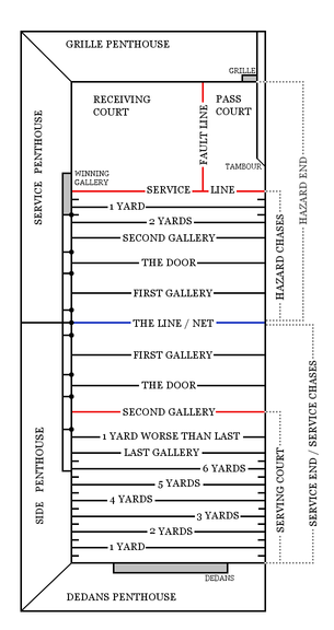 measurement of tennis court with diagram 2006 honda accord radio wiring real wikipedia equipment edit