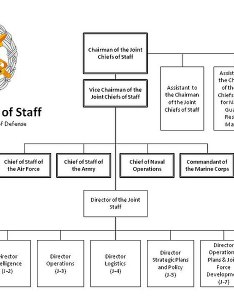 File the joint staff org chartg also wikimedia commons rh commonsmedia