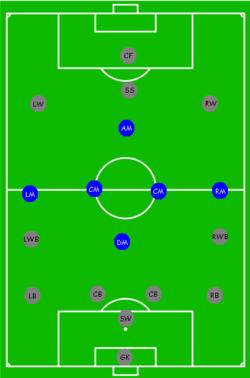 Gambar Posisi Pemain Sepak Bola : gambar, posisi, pemain, sepak, Posisi, (sepak, Bola), Wikiwand