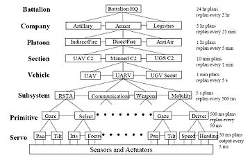 4D-RCS Reference Model Architecture