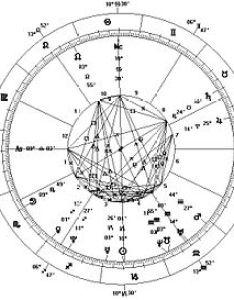 Horoscope also wikipedia rh enpedia