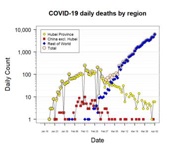 2019–20 coronavirus pandemic - Wikipedia