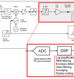 signal analyzer wikipedia traffic signal wiring diagram stop light wiring diagram [ 1200 x 832 Pixel ]