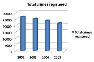 Decrease in crimes registered in Tamil Nadu